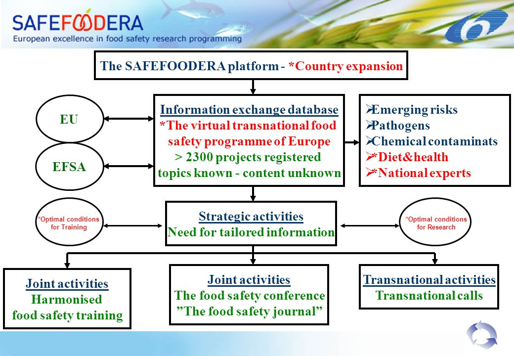 Information exchange database *The virtual transnational food safety programme of Europe > 2300 projects registered topics known - content unknown Str