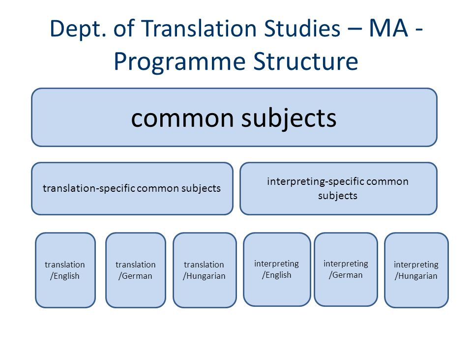 Dept. of Translation Studies – MA - Programme Structure common subjects translation-specific common subjects interpreting-specific common subjects tra