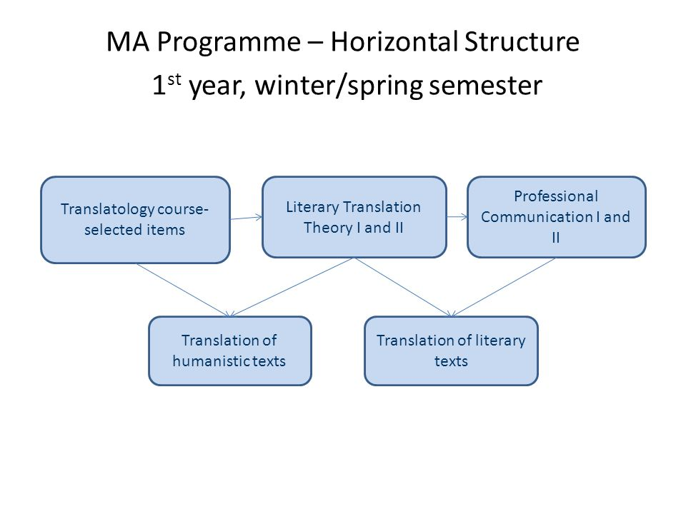MA Programme – Horizontal Structure 1 st year, winter/spring semester Simultaneous Interpreting I Interpreting Practice I/1 Consecutive Interpreting I Simultaneous Interpreting II Consecutive Interpreting II Computer Support for Translators and Interpreters