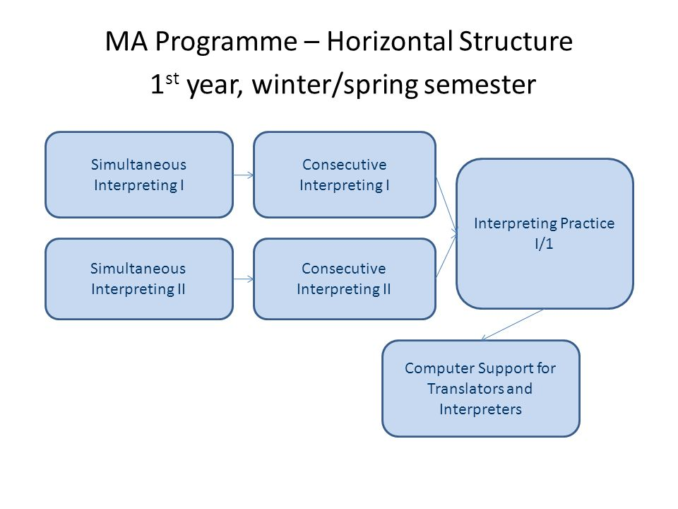 MA Programme – Horizontal Structure 1 st year, winter/spring semester Simultaneous Interpreting I Interpreting Practice I/1 Consecutive Interpreting I