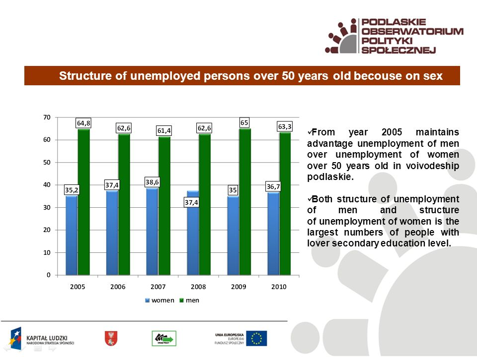 Structure of unemployed persons over 50 years old becouse on sex From year 2005 maintains advantage unemployment of men over unemployment of women over 50 years old in voivodeship podlaskie.