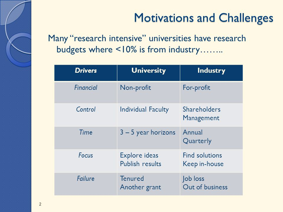 Motivations and Challenges Many research intensive universities have research budgets where <10% is from industry……..