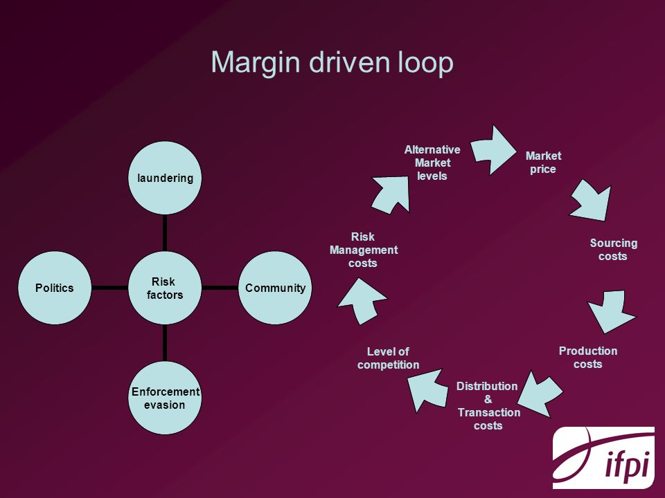 Margin driven loop Market price Sourcing costs Production costs Distribution & Transaction costs Level of competition Risk Management costs Alternative Market levels Risk factors launderingCommunity Enforcement evasion Politics