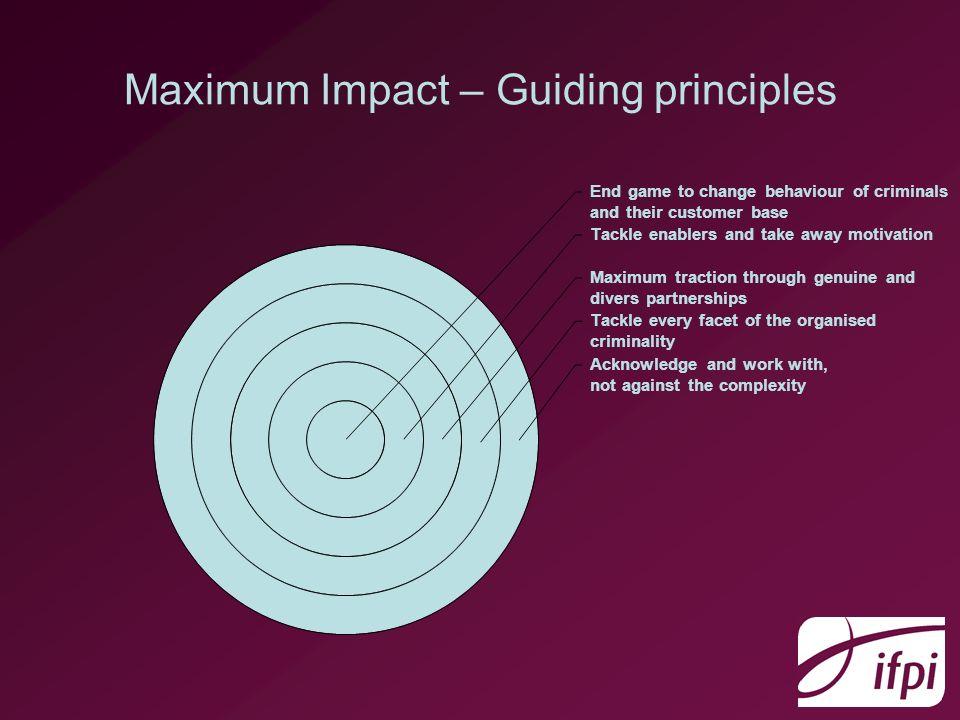 Maximum Impact – Programmes of Activity Demand TrustSupply Margin Intel.