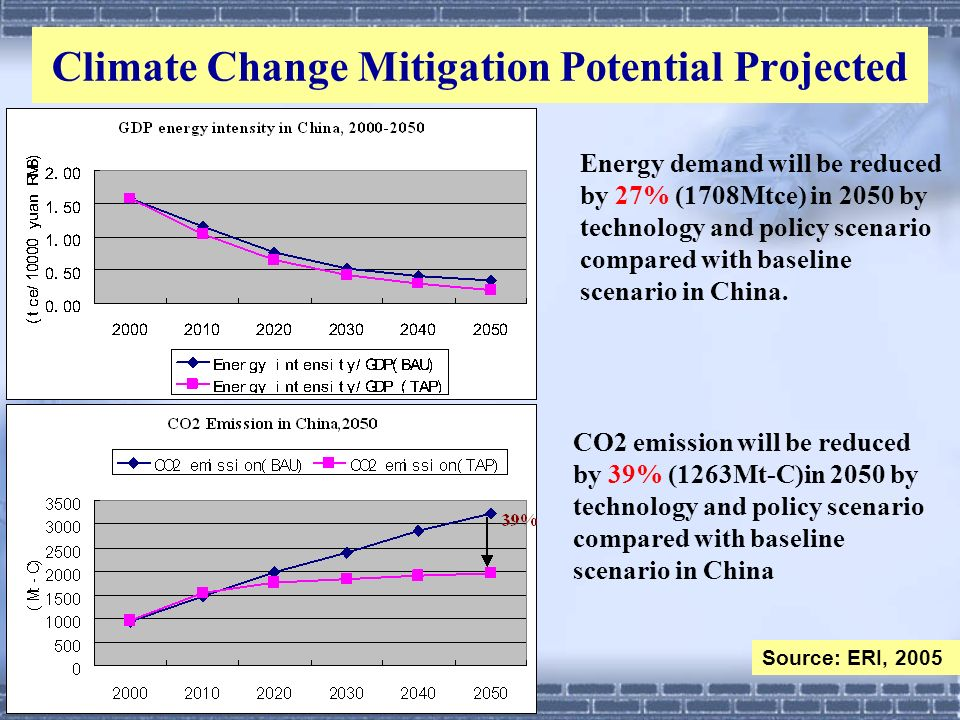 Climate Change Mitigation Potential Projected Energy demand will be reduced by 27% (1708Mtce) in 2050 by technology and policy scenario compared with