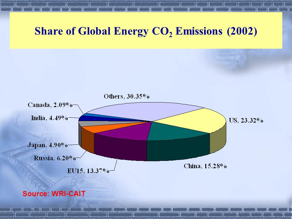 Share of Global Energy CO 2 Emissions (2002) Source: WRI-CAIT