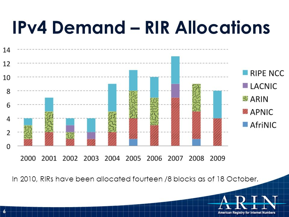 IPv4 Demand – RIR Allocations 6 In 2010, RIRs have been allocated fourteen /8 blocks as of 18 October.