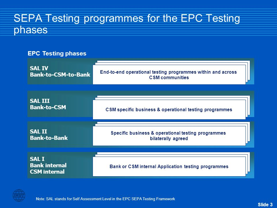 Slide 3 SAL I Bank internal CSM internal SAL II Bank-to-Bank SAL III Bank-to-CSM SAL IV Bank-to-CSM-to-Bank … EPC Testing phases SEPA Testing programm