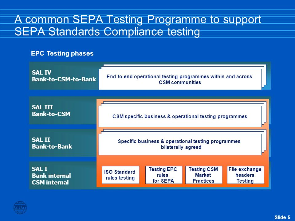 Slide 6 IberPay Dias SIBS Equens STET VocaLink EuroSIC Cooperation agreement between the CSMs and SWIFT Reduce testing programmes overlap and promote interoperability with their members Seceti