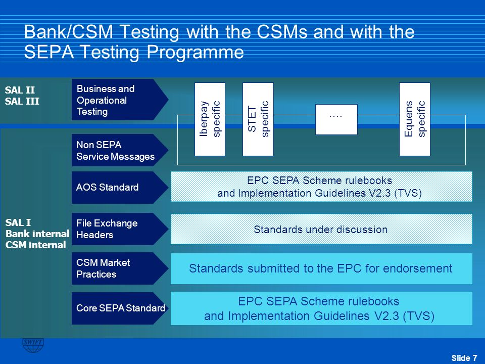 Slide 8 SWIFT SEPA Testing Programme value proposition Standards Proprietary messaging Proprietary protocol Value Bulking SEPA Messages EPC SEPA Additional Optional Services (AOS) Core SEPA Compliance Standardised CSM topologies SEPA AOS compliance Messaging Interoperability Additional Optional Services (AOS) (White Fields) Non SEPA Service reports CSM specific fields Value added services Standardised File exchange header Core EPC SEPA Schemes SEPA CSM market practice CSM market practices Core SEPA (Yellow Fields) Release 1.x Future