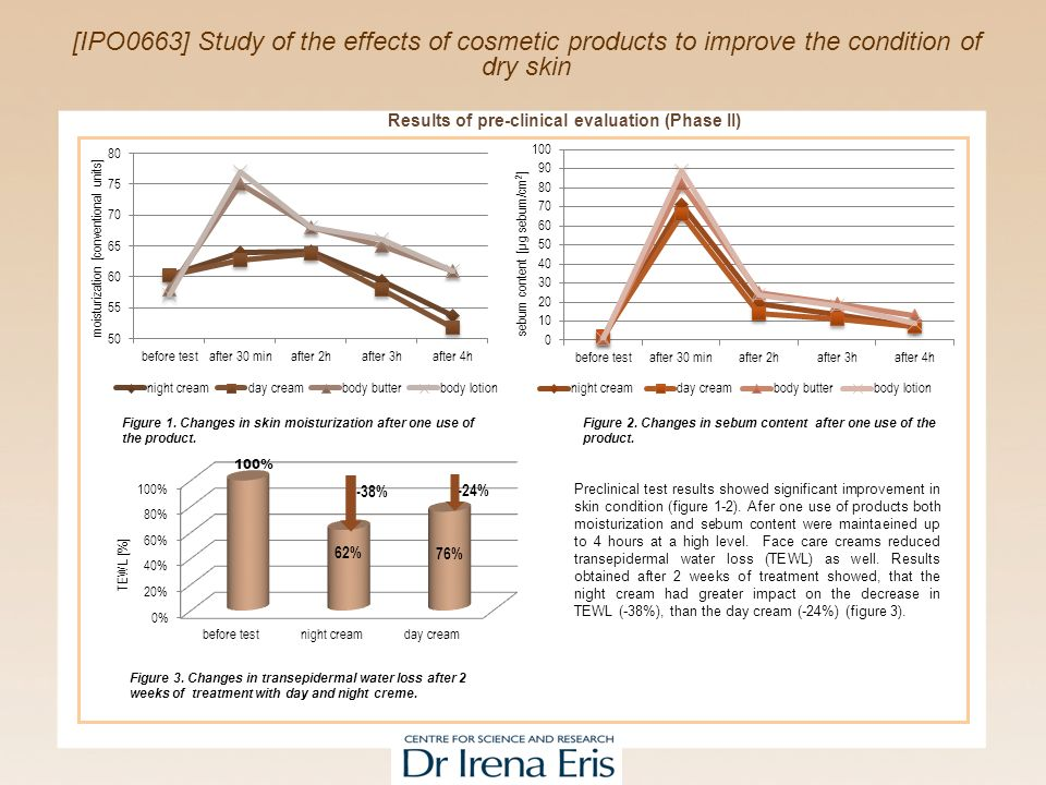 [IPO0663] Study of the effects of cosmetic products to improve the condition of dry skin Figure 2.