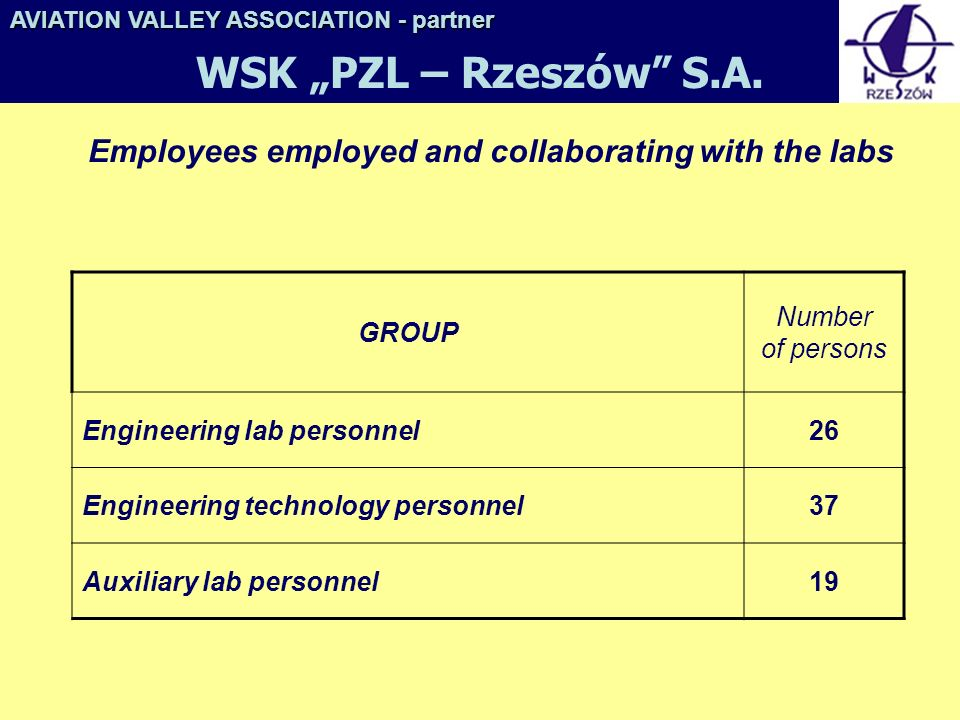 Employees employed and collaborating with the labs GROUP Number of persons Engineering lab personnel26 Engineering technology personnel37 Auxiliary lab personnel19 AVIATION VALLEY ASSOCIATION- partner AVIATION VALLEY ASSOCIATION - partner WSK PZL – Rzeszów S.A.