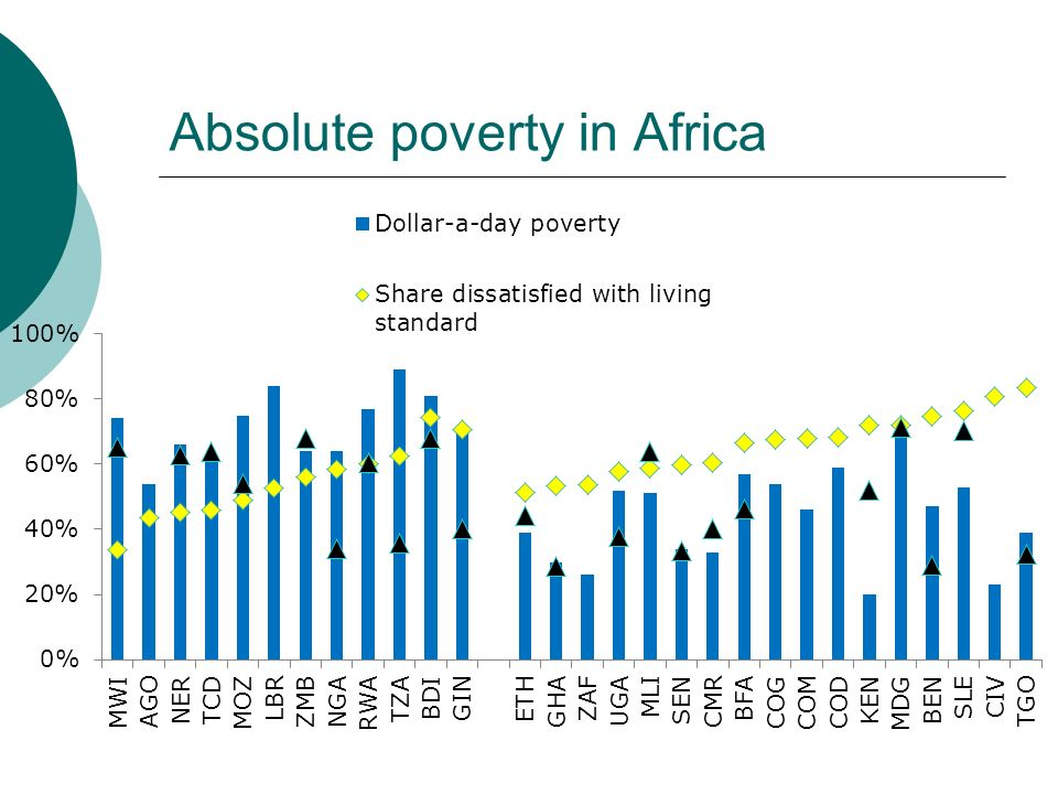 Absolute poverty in Africa