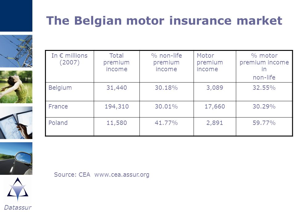 Datassur The Belgian motor insurance market In millions (2007) Total premium income % non-life premium income Motor premium income % motor premium inc
