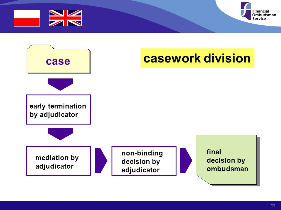 11 casework division final decision by ombudsman early termination by adjudicator case mediation by adjudicator non-binding decision by adjudicator
