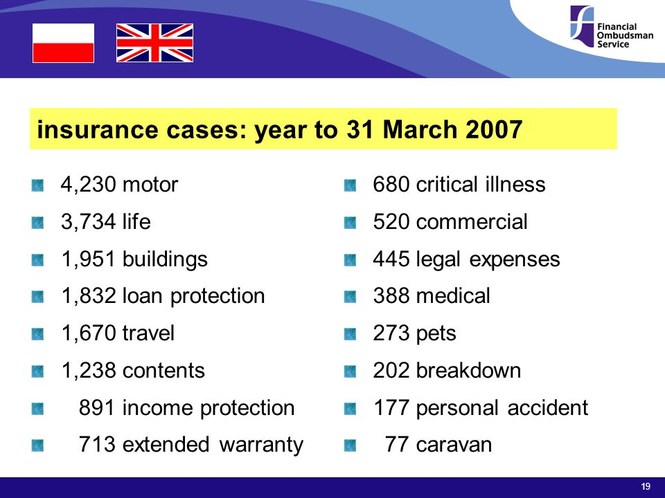 19 insurance cases: year to 31 March ,230 motor 3,734 life 1,951 buildings 1,832 loan protection 1,670 travel 1,238 contents 891 income protection 713 extended warranty 680 critical illness 520 commercial 445 legal expenses 388 medical 273 pets 202 breakdown 177 personal accident 77 caravan