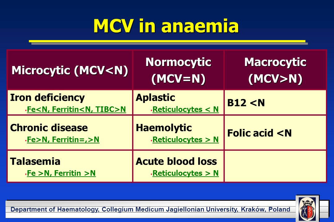YOUR LOGO HERE Department of Haematology, Collegium Medicum Jagiellonian University, Kraków, Poland MCV in anaemia Microcytic (MCV<N) Normocytic(MCV=N)Macrocytic(MCV>N) Iron deficiency Fe N Aplastic Reticulocytes < N B12 <N Chronic disease Fe>N, Ferritin=,>N Haemolytic Reticulocytes > N Folic acid <N Talasemia Fe >N, Ferritin >N Acute blood loss Reticulocytes > N