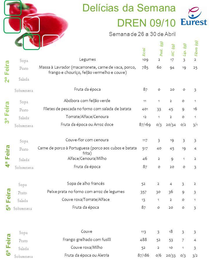 Sopa Abóbora com feijão verde111201 Prato Filetes de pescada no forno com salada de batata4013345916 Salada Tomate/Alface/Cenoura121201 Sobremesa Fruta da época ou Arroz doce87/1690/320/340/23/1 Sopa Couve-flor com cenoura11731933 Prato Carne de porco à Portuguesa (porco aos cubos e batata frita) 5174045194 Salada Alface/Cenoura/Milho462912 Sobremesa Fruta da época8702003 Sopa Sopa de alho francês522432 Prato Peixe prata no forno com arroz de legumes357303693 Salada Couve roxa/Tomate/Alface131201 Sobremesa Fruta da época8702003 Sopa Legumes10921732 Prato Massa à Lavrador (macarronete, carne de vaca, porco, frango e chouriço, feijão vermelho e couve) 78560941925 Salada Sobremesa Fruta da época8702003 2ª Feira 3ª Feira 4ª Feira 5ª Feira 6ª Feira Kcal Prot.