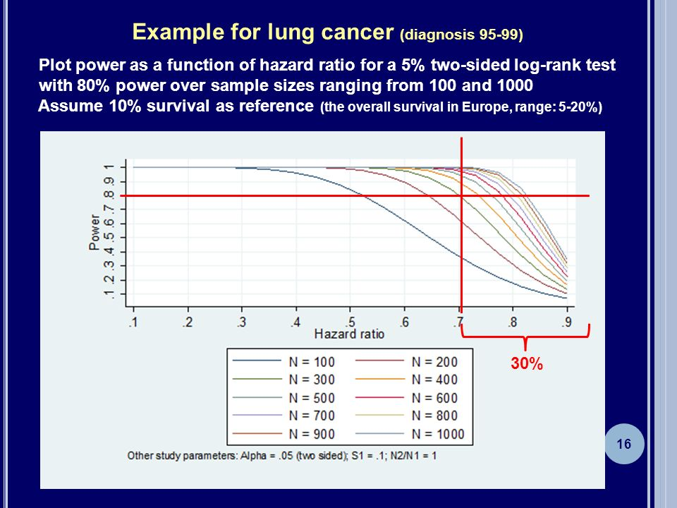 16 Example for lung cancer (diagnosis 95-99) Plot power as a function of hazard ratio for a 5% two-sided log-rank test with 80% power over sample size