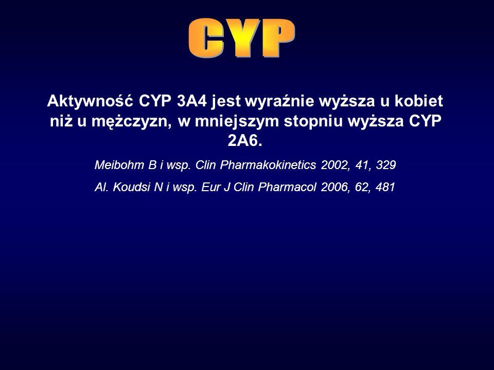 Aktywność CYP 3A4 jest wyraźnie wyższa u kobiet niż u mężczyzn, w mniejszym stopniu wyższa CYP 2A6.