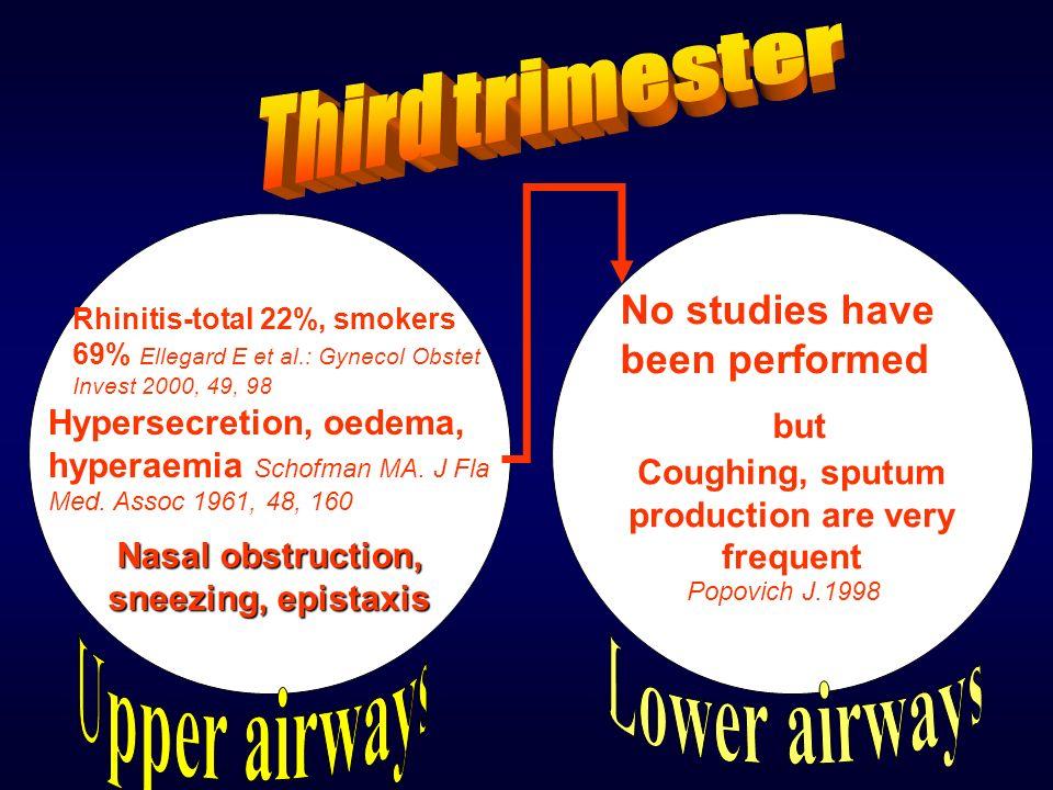 Rhinitis-total 22%, smokers 69% Ellegard E et al.: Gynecol Obstet Invest 2000, 49, 98 Hypersecretion, oedema, hyperaemia Schofman MA.
