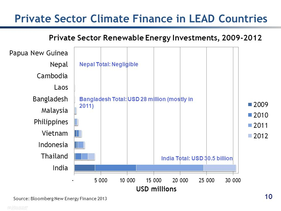Private Sector Climate Finance in LEAD Countries 10 Source: Bloomberg New Energy Finance 2013 India Total: USD 30.5 billion Bangladesh Total: USD 28 m