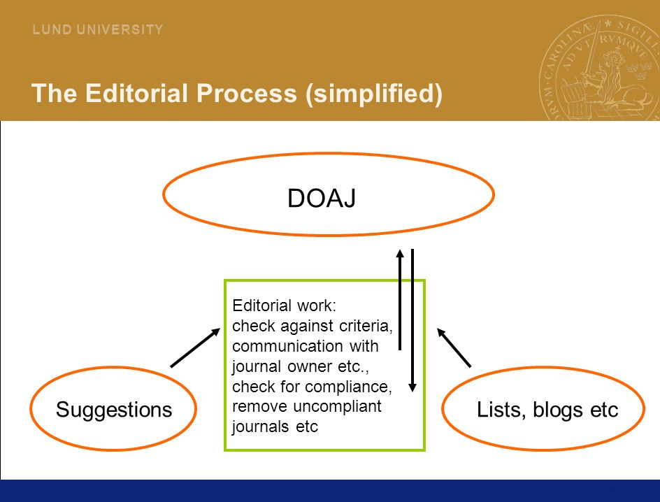 10 L U N D U N I V E R S I T Y The Editorial Process (simplified) SuggestionsLists, blogs etc Editorial work: check against criteria, communication with journal owner etc., check for compliance, remove uncompliant journals etc DOAJ