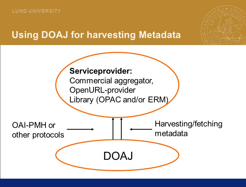 13 L U N D U N I V E R S I T Y Using DOAJ for harvesting Metadata DOAJ OAI-PMH or other protocols Serviceprovider: Commercial aggregator, OpenURL-provider Library (OPAC and/or ERM) Harvesting/fetching metadata