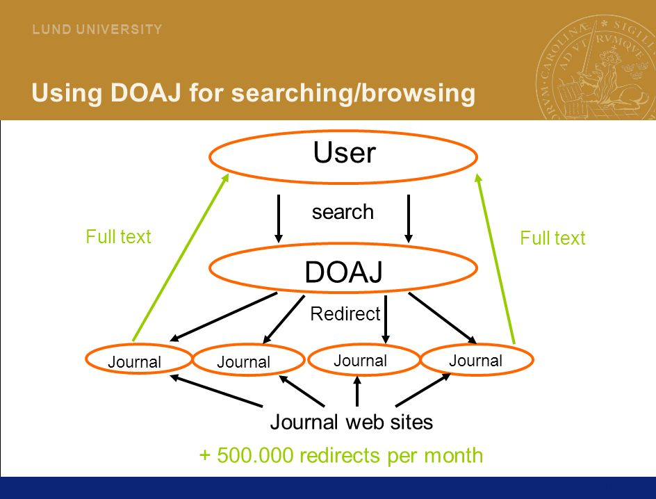 18 L U N D U N I V E R S I T Y Using DOAJ for searching/browsing DOAJ User search Journal web sites Redirect Full text redirects per month Journal