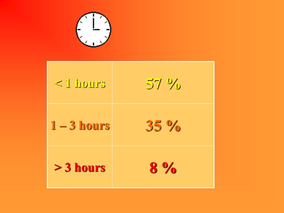 < 1 hours 57 % 1 – 3 hours 35 % > 3 hours 8 %