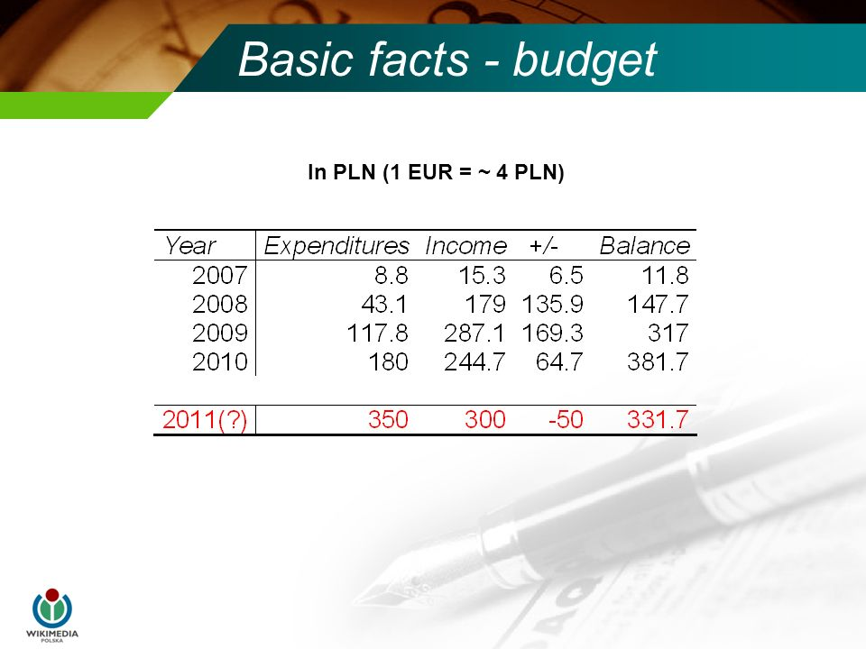 Basic facts - budget In PLN (1 EUR = ~ 4 PLN)