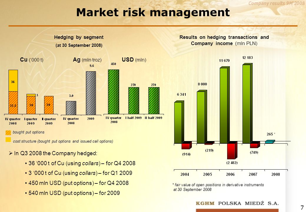 7 Market risk management Ag (mln troz) Cu (000 t) USD (mln) bought put options Hedging by segment (at 30 September 2008) Results on hedging transactions and Company income (mln PLN) * fair value of open positions in derivative instruments at 30 September 2008 In Q3 2008 the Company hedged: 36 000 t of Cu (using collars) – for Q4 2008 3 000 t of Cu (using collars) – for Q1 2009 450 mln USD (put options) – for Q4 2008 540 mln USD (put options) – for 2009 cost structure (bought put optionsand issued call options) cost structure (bought put options and issued call options)