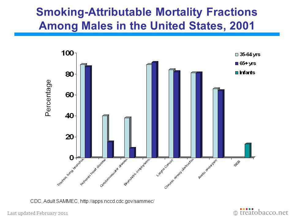 Last updated February 2011 Smoking-Attributable Mortality Fractions Among Males in the United States, 2001 CDC, Adult SAMMEC, http://apps.nccd.cdc.gov