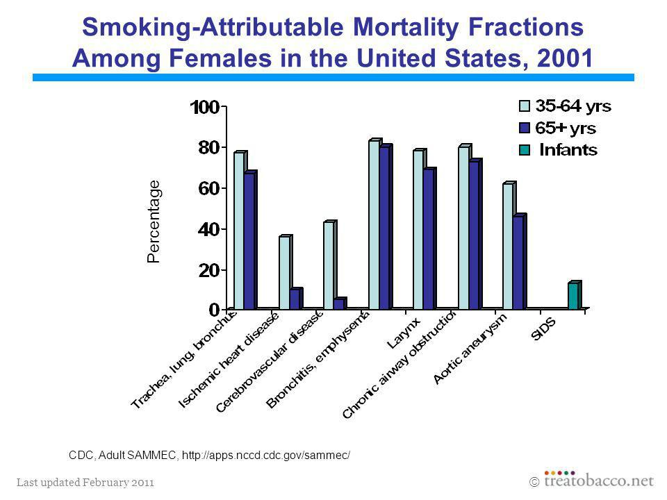 Last updated February 2011 Smoking-Attributable Mortality Fractions Among Females in the United States, 2001 CDC, Adult SAMMEC, http://apps.nccd.cdc.g