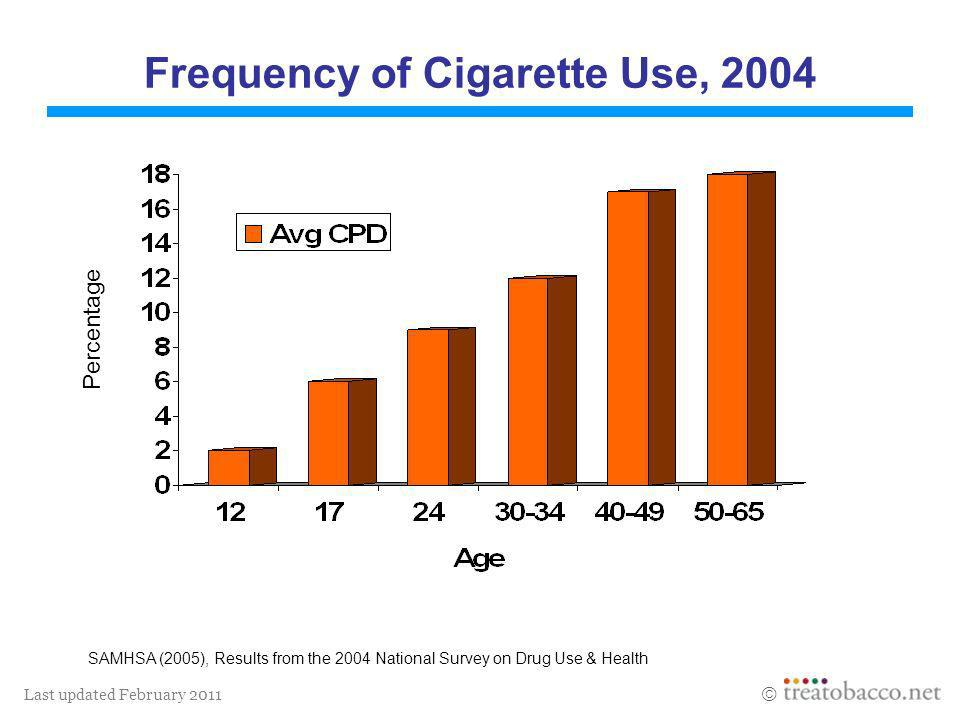Last updated February 2011 Frequency of Cigarette Use, 2004 SAMHSA (2005), Results from the 2004 National Survey on Drug Use & Health Percentage