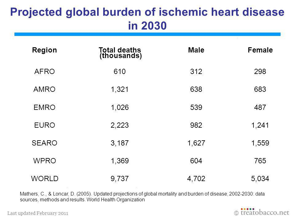 Last updated February 2011 Projected global burden of ischemic heart disease in 2030 Mathers, C., & Loncar, D. (2005). Updated projections of global m