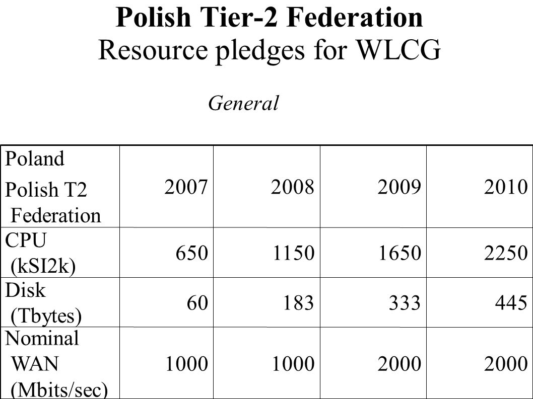 Polish Tier-2 Federation Resource pledges for WLCG 2000 1000 Nominal WAN (Mbits/sec) 44533318360 Disk (Tbytes) 225016501150650 CPU (kSI2k) 20102009200