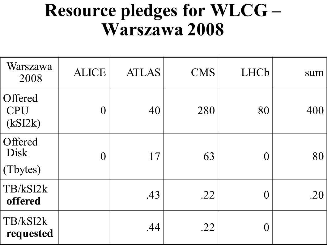 Resource pledges for WLCG – Warszawa 2008 Warszawa 2008 ALICEATLASCMSLHCbsum Offered CPU (kSI2k) 04028080400 Offered Disk (Tbytes) 01763080 TB/kSI2k o