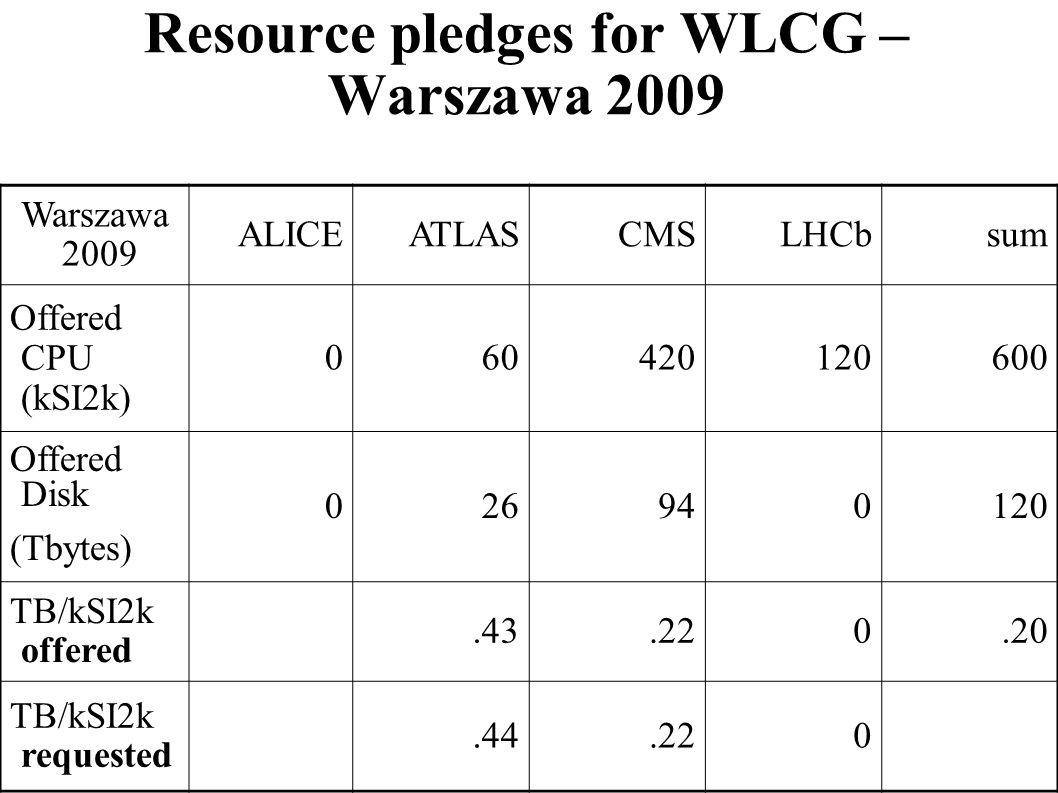 Resource pledges for WLCG – Warszawa 2009 Warszawa 2009 ALICEATLASCMSLHCbsum Offered CPU (kSI2k) 060420120600 Offered Disk (Tbytes) 026940120 TB/kSI2k