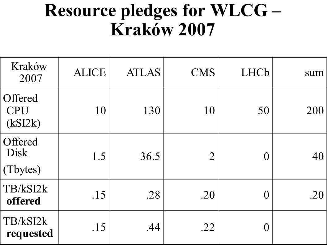 Resource pledges for WLCG – Kraków 2007 Kraków 2007 ALICEATLASCMSLHCbsum Offered CPU (kSI2k) 101301050200 Offered Disk (Tbytes) 1.536.52040 TB/kSI2k o