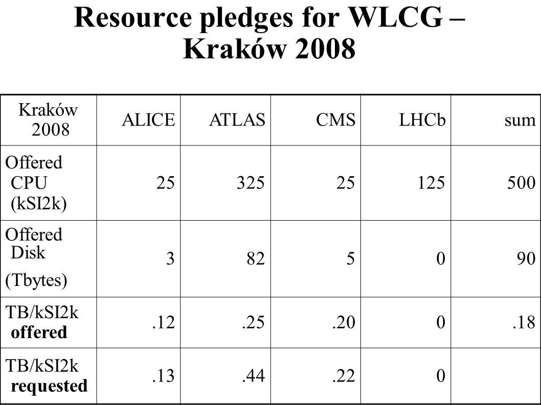 Resource pledges for WLCG – Kraków 2008 Kraków 2008 ALICEATLASCMSLHCbsum Offered CPU (kSI2k) 2532525125500 Offered Disk (Tbytes) 3825090 TB/kSI2k offe