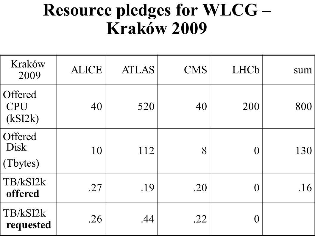 Resource pledges for WLCG – Kraków 2009 Kraków 2009 ALICEATLASCMSLHCbsum Offered CPU (kSI2k) 4052040200800 Offered Disk (Tbytes) 1011280130 TB/kSI2k o