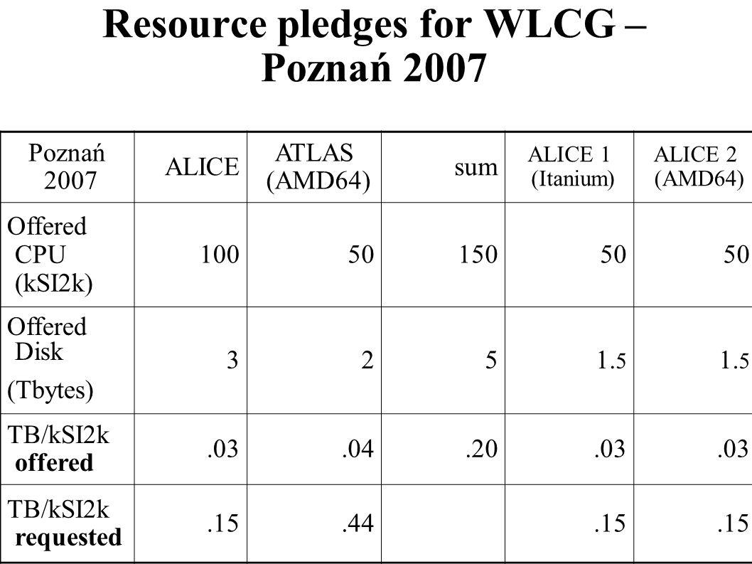 Resource pledges for WLCG – Poznań 2007 Poznań 2007 ALICE ATLAS (AMD64) sum ALICE 1 (Itanium) ALICE 2 (AMD64) Offered CPU (kSI2k) 1005015050 Offered D
