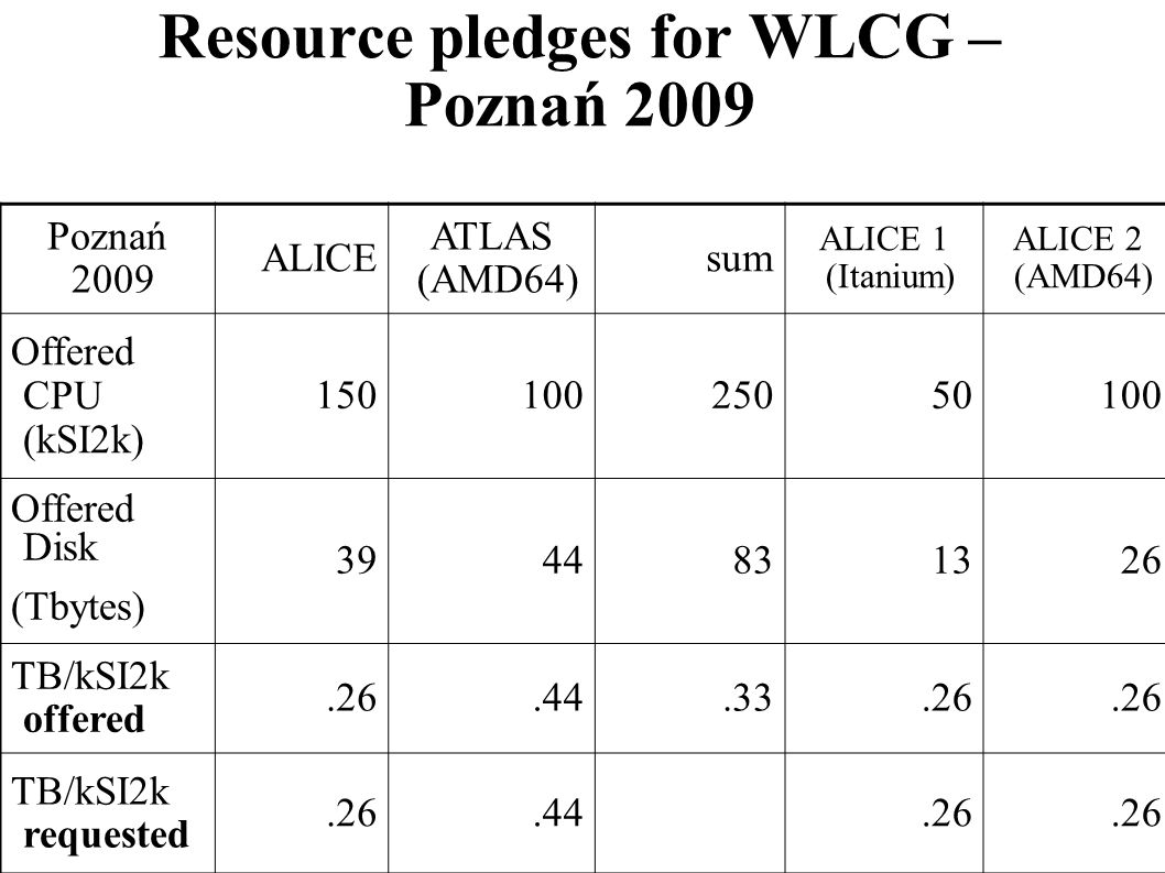Resource pledges for WLCG – Poznań 2009 Poznań 2009 ALICE ATLAS (AMD64) sum ALICE 1 (Itanium) ALICE 2 (AMD64) Offered CPU (kSI2k) 15010025050100 Offer