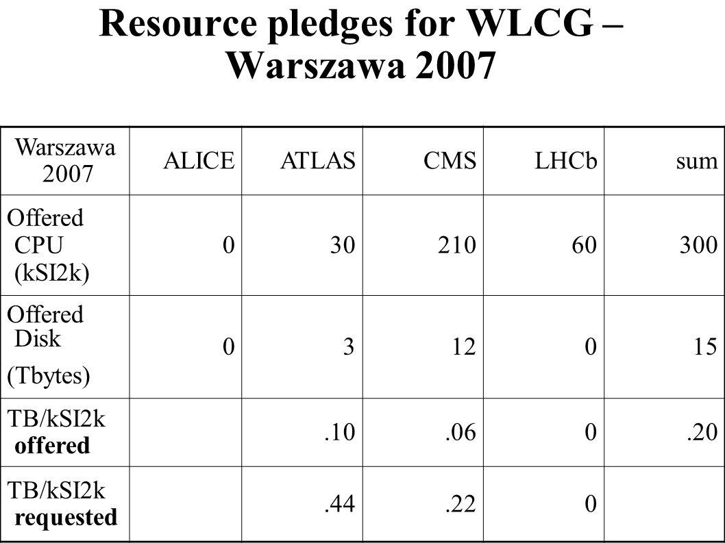 Resource pledges for WLCG – Warszawa 2007 Warszawa 2007 ALICEATLASCMSLHCbsum Offered CPU (kSI2k) 03021060300 Offered Disk (Tbytes) 0312015 TB/kSI2k of