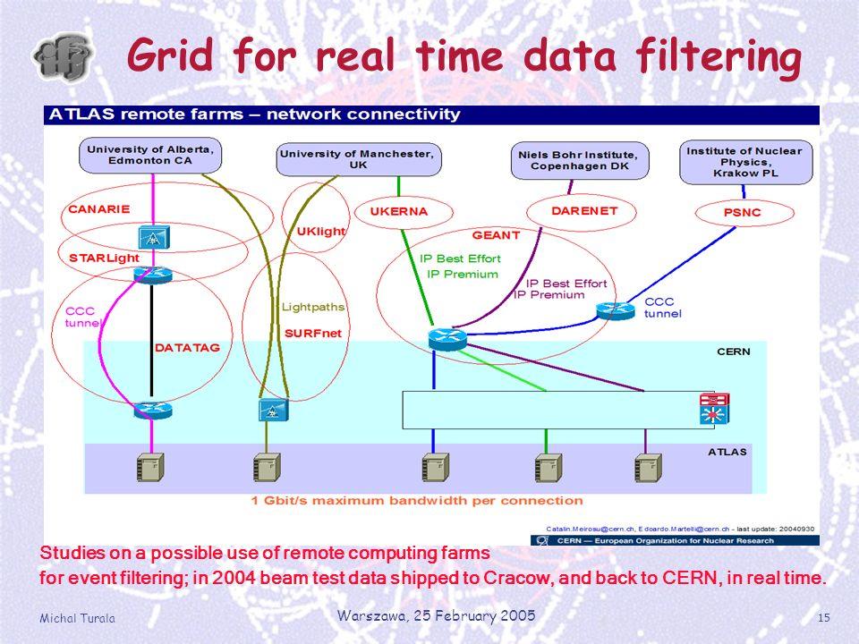 Michal Turala Warszawa, 25 February 2005 15 Grid for real time data filtering GDAŃSK POZNAŃ WROCŁAW ZIELONA GÓRA ŁÓDŹ KATOWICE KRAKÓW LUBLIN WARSZAWA