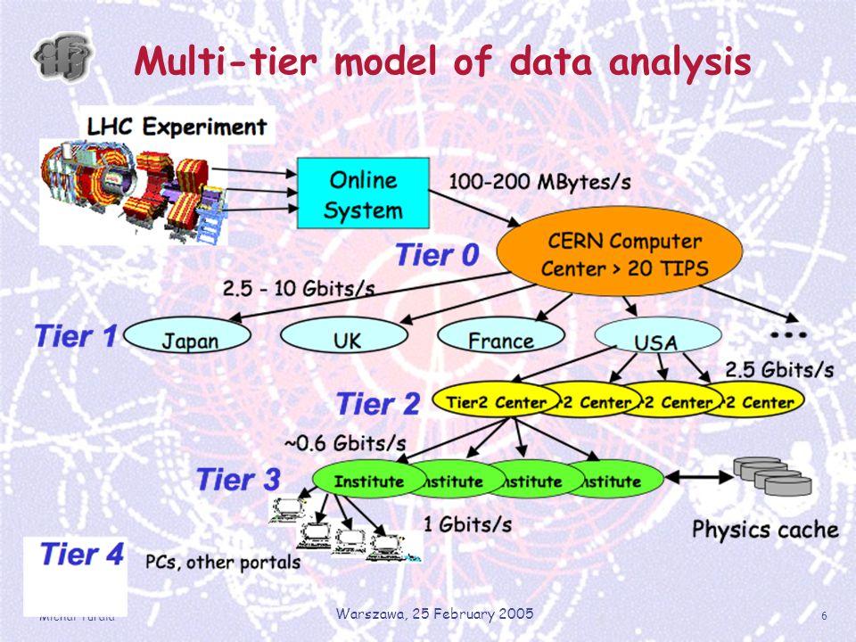 Michal Turala Warszawa, 25 February 2005 6 Multi-tier model of data analysis