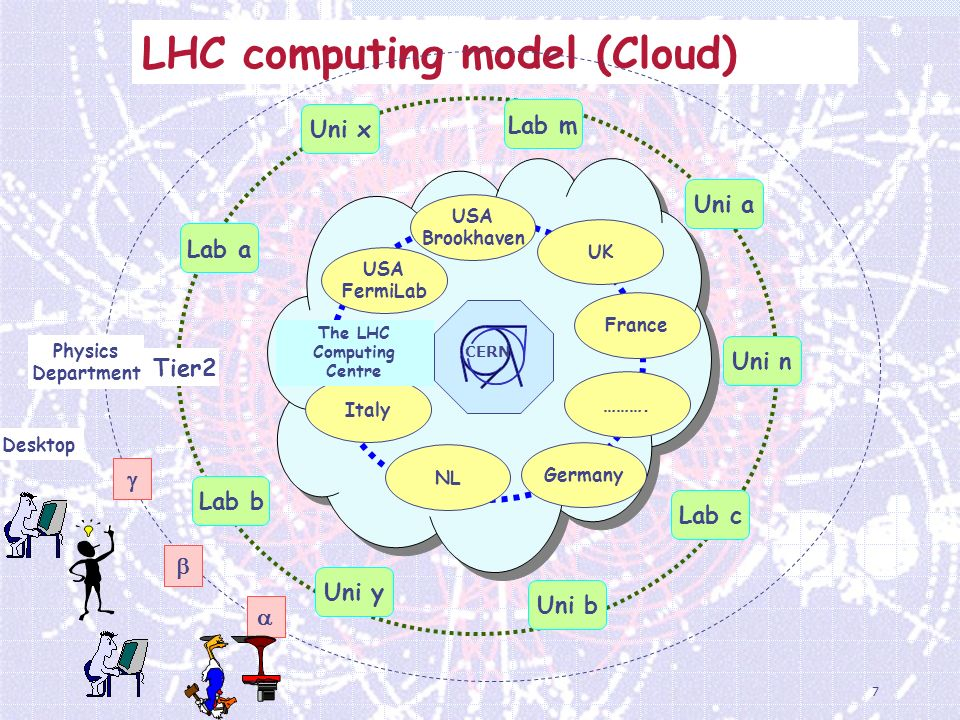 7 LHC computing model (Cloud) CERN Tier2 Lab a Uni a Lab c Uni n Lab m Lab b Uni b Uni y Uni x Physics Department Desktop Germany Tier 1 USA FermiLab UK France Italy NL USA Brookhaven ……….