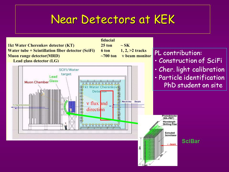 Near Detectors at KEK SciBar PL contribution: Construction of SciFi Cher.