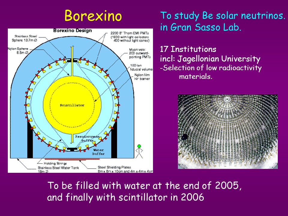 Borexino To be filled with water at the end of 2005, and finally with scintillator in 2006 To study Be solar neutrinos.